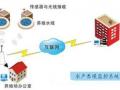 物联网水产养殖方案